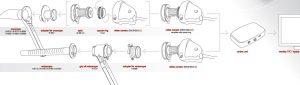 Rectocam™ - sistem de captare imagini pentru proctologie